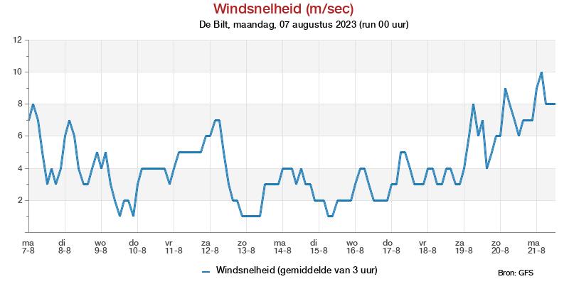 Windsnelheidspluim (ms/sec) bij meteotines
