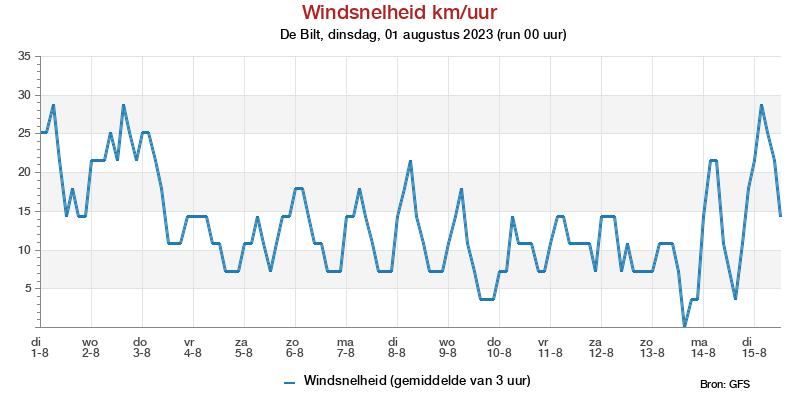 Windsnelheidspluim (km/uur) bij meteotines
